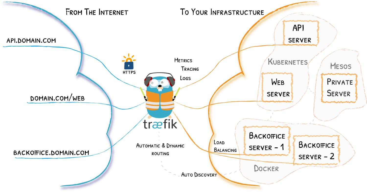 Traefik explanation graphic